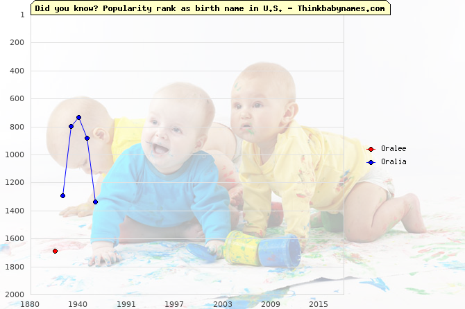 Top 2000 baby names ranking of Oralee, Oralia in U.S.