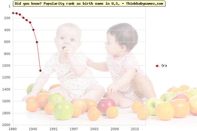 Top 2000 baby names ranking of Ora in U.S.