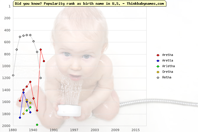 Top 2000 baby names ranking of Aretha, Aretta, Arletha, Oretha, Retha in U.S.