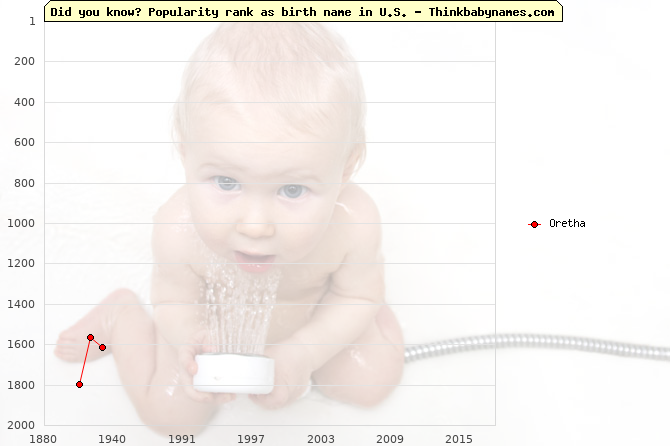 Top 2000 baby names ranking of Oretha name in U.S.