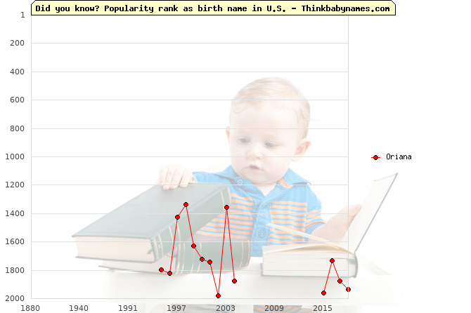 Top 2000 baby names ranking of Oriana in U.S.