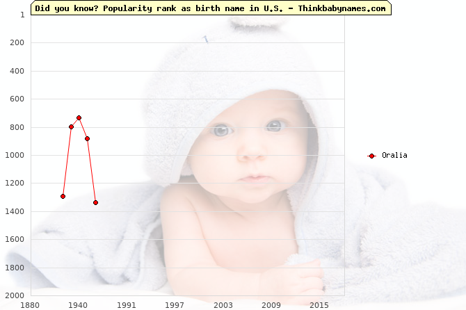 Top 2000 baby names ranking of Oralia in U.S.