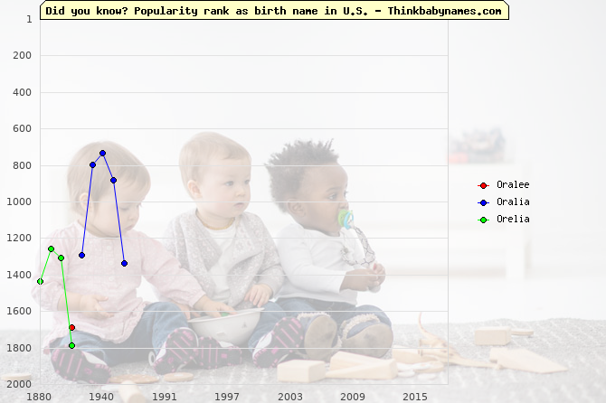 Top 2000 baby names ranking of Oralee, Oralia, Orelia in U.S.