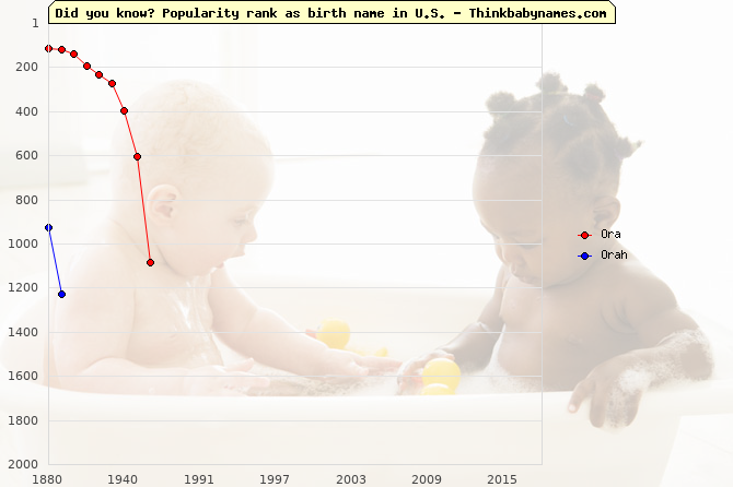 Top 2000 baby names ranking of Ora, Orah in U.S.