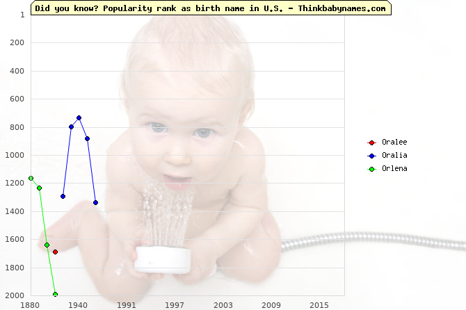 Top 2000 baby names ranking of Oralee, Oralia, Orlena in U.S.