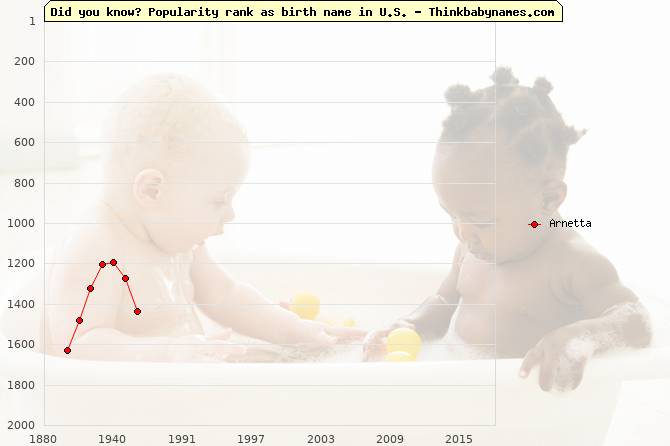 Top 2000 baby names ranking of Arnetta in U.S.