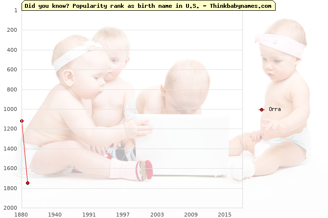 Top 2000 baby names ranking of Orra name in U.S.