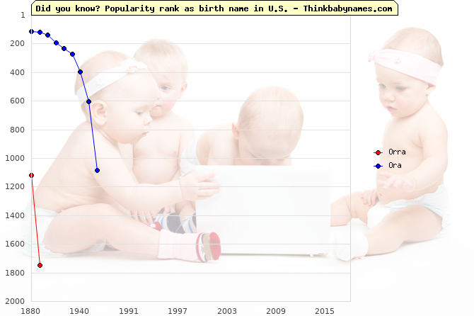 Top 2000 baby names ranking of Orra, Ora in U.S.