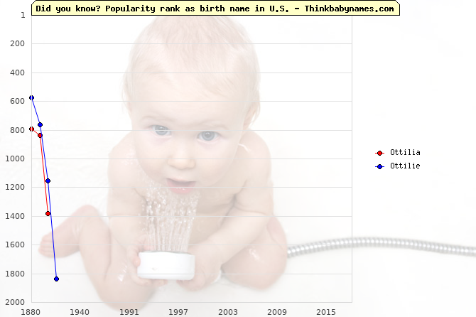 Top 2000 baby names ranking of Ottilia, Ottilie in U.S.