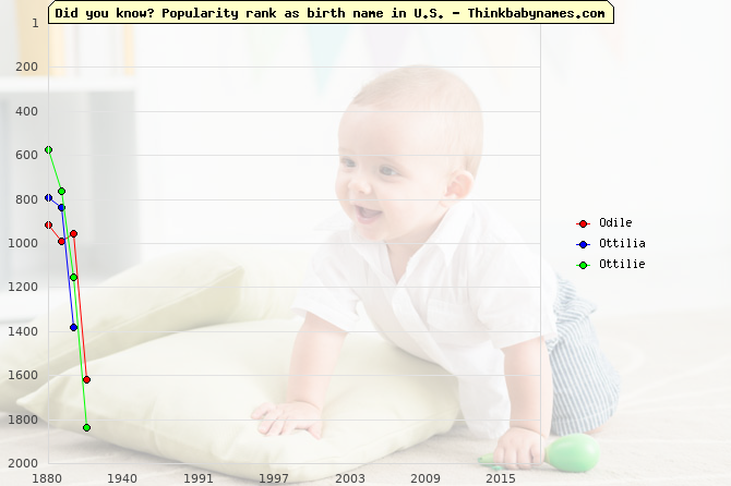 Top 2000 baby names ranking of Odile, Ottilia, Ottilie in U.S.