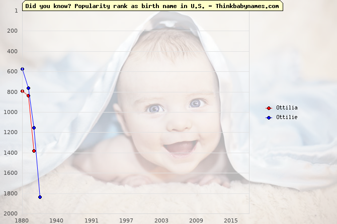 Top 1000 baby names ranking of Ottilia, Ottilie in U.S.