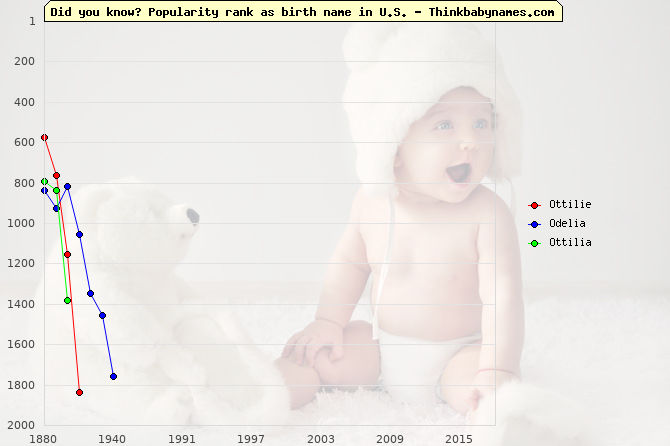 Top 2000 baby names ranking of Ottilie, Odelia, Ottilia in U.S.