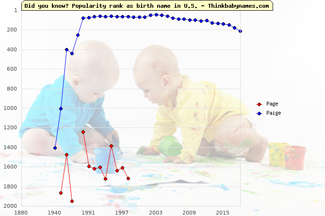 Top 2000 baby names ranking of Page, Paige in U.S.