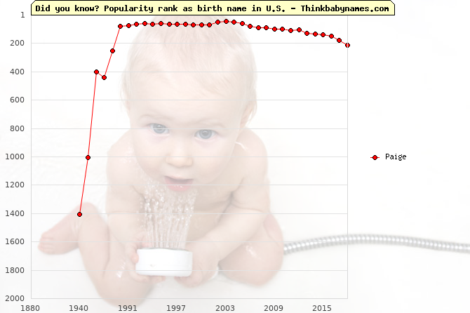 Top 1000 baby names ranking of Paige in U.S.