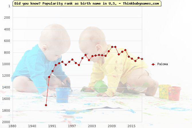 Top 2000 baby names ranking of Paloma in U.S.