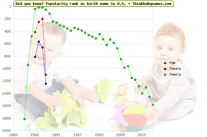 Top 2000 baby names ranking of Pam, Pamala, Pamela in U.S.
