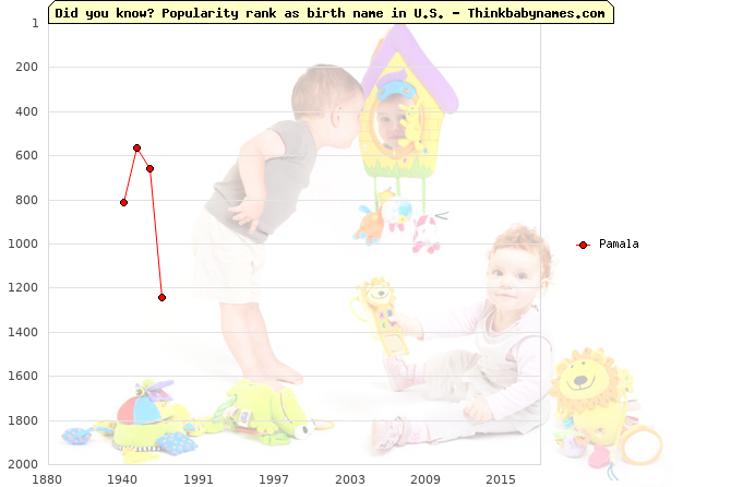 Top 2000 baby names ranking of Pamala name in U.S.