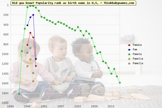 Top 2000 baby names ranking of Pamala, Pam, Pamela, Pamelia, Pamella in U.S.