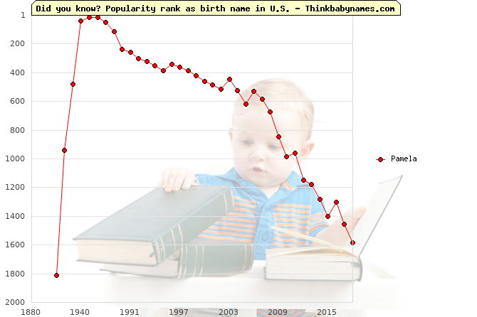Top 2000 baby names ranking of Pamela name in U.S.