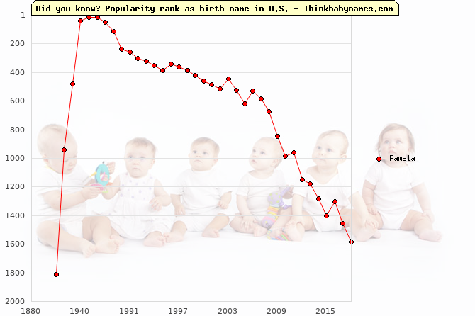 Top 2000 baby names ranking of Pamela in U.S.
