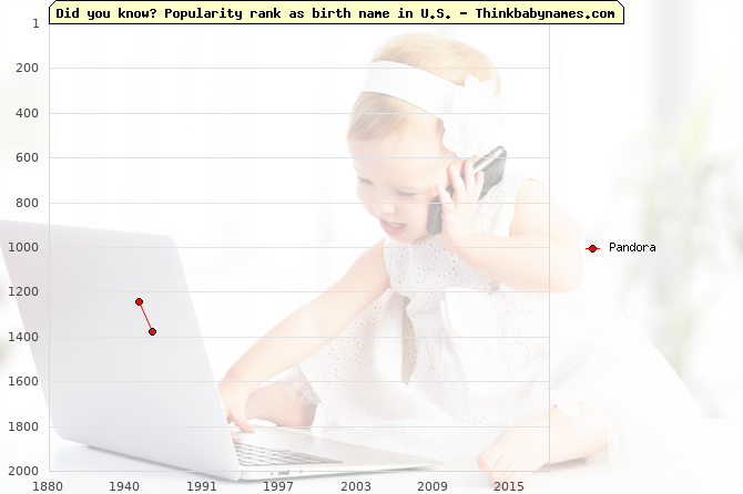 Top 2000 baby names ranking of Pandora in U.S.