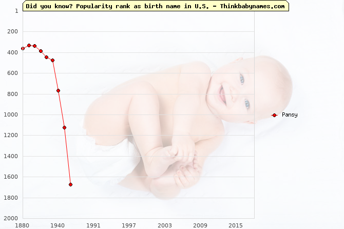 Top 2000 baby names ranking of Pansy in U.S.