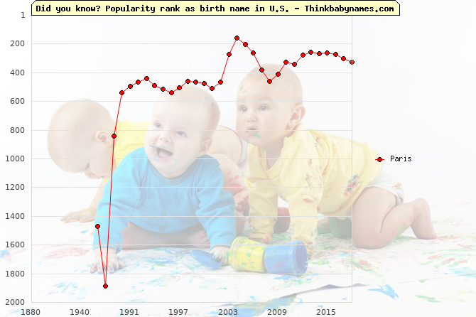 Top 2000 baby names ranking of Paris in U.S.