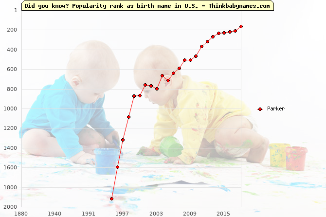 Top 2000 baby names ranking of Parker name in U.S.