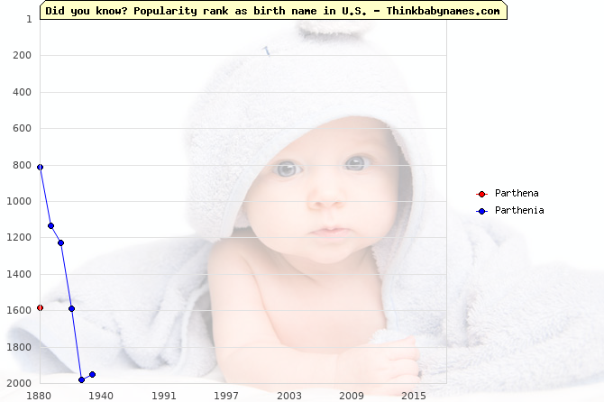 Top 2000 baby names ranking of Parthena, Parthenia in U.S.
