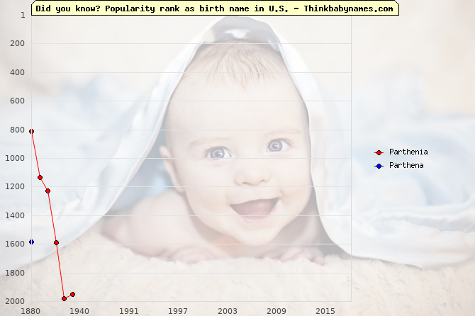 Top 2000 baby names ranking of Parthenia, Parthena in U.S.