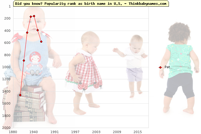 Top 2000 baby names ranking of Pat name in U.S.