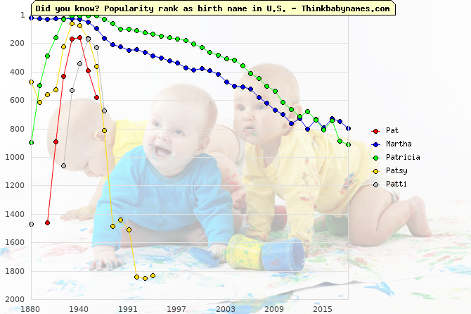 Top 2000 baby names ranking of Pat, Martha, Patricia, Patsy, Patti in U.S.
