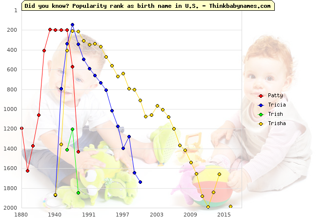 Top 2000 baby names ranking of Patty, Tricia, Trish, Trisha in U.S.