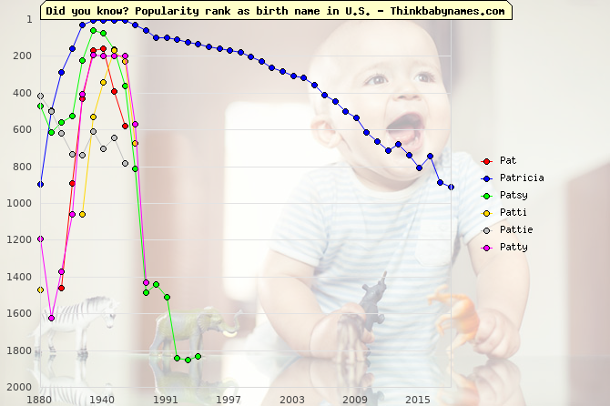 Top 2000 baby names ranking of Pat, Patricia, Patsy, Patti, Pattie, Patty in U.S.