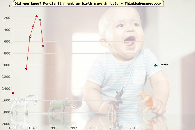 Top 2000 baby names ranking of Patti name in U.S.
