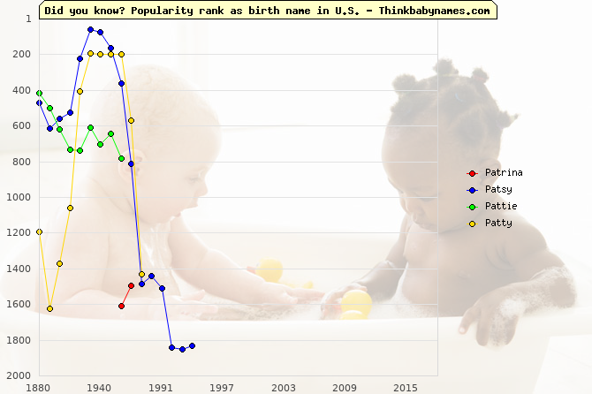 Top 2000 baby names ranking of Patrina, Patsy, Pattie, Patty in U.S.