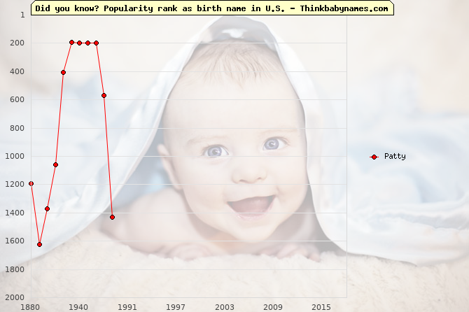 Top 2000 baby names ranking of Patty name in U.S.