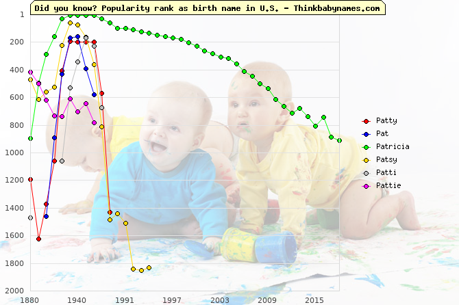 Top 2000 baby names ranking of Patty, Pat, Patricia, Patsy, Patti, Pattie in U.S.