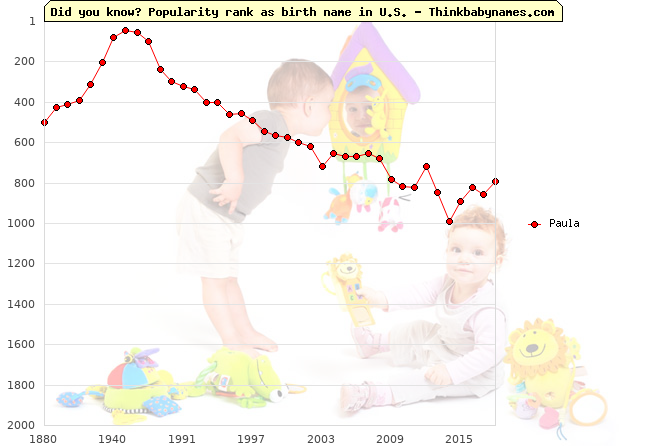 Top 2000 baby names ranking of Paula name in U.S.