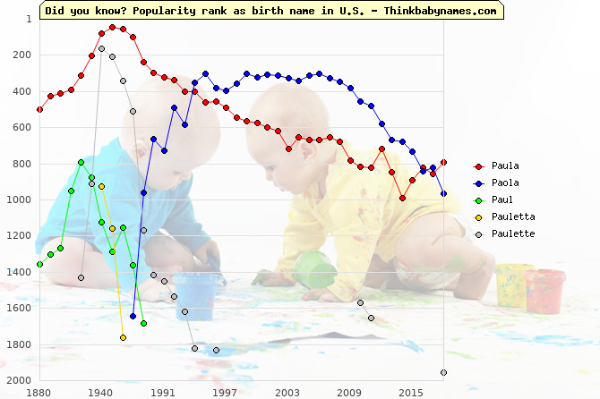 Top 2000 baby names ranking of Paula, Paola, Paul, Pauletta, Paulette in U.S.