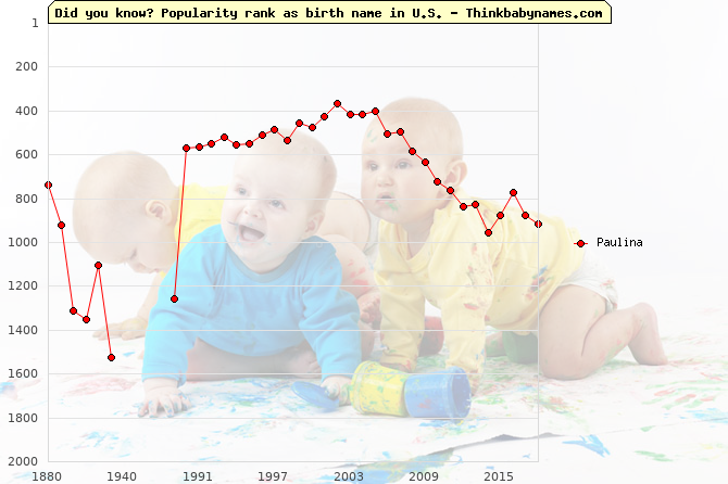 Top 2000 baby names ranking of Paulina name in U.S.