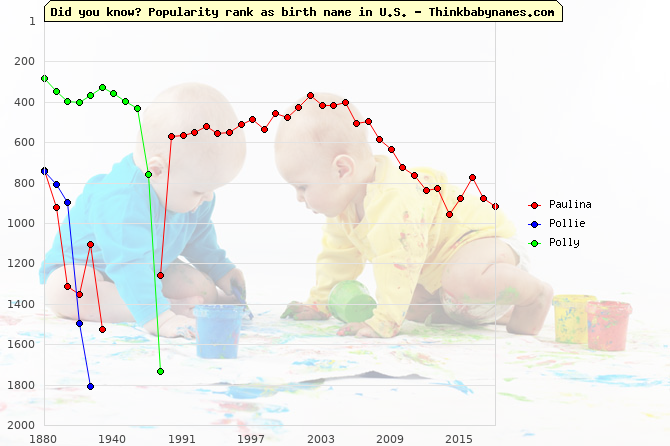 Top 1000 baby names ranking of Paulina, Pollie, Polly in U.S.
