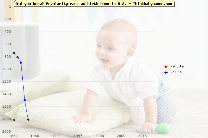 Top 2000 baby names ranking of Paulita, Pollie in U.S.