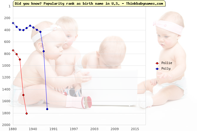 Top 2000 baby names ranking of Pollie, Polly in U.S.