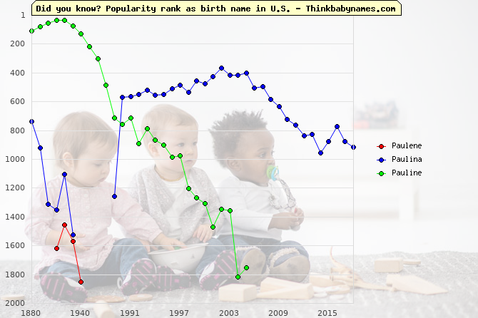 Top 2000 baby names ranking of Paulene, Paulina, Pauline in U.S.