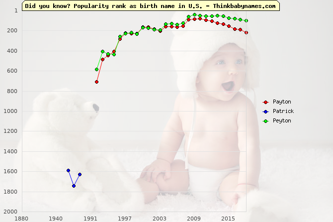 Top 2000 baby names ranking of Payton, Patrick, Peyton in U.S.