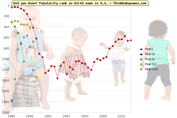 Top 2000 baby names ranking of Pe- names: Pearl, Pearla, Pearle, Pearlie, Pearline