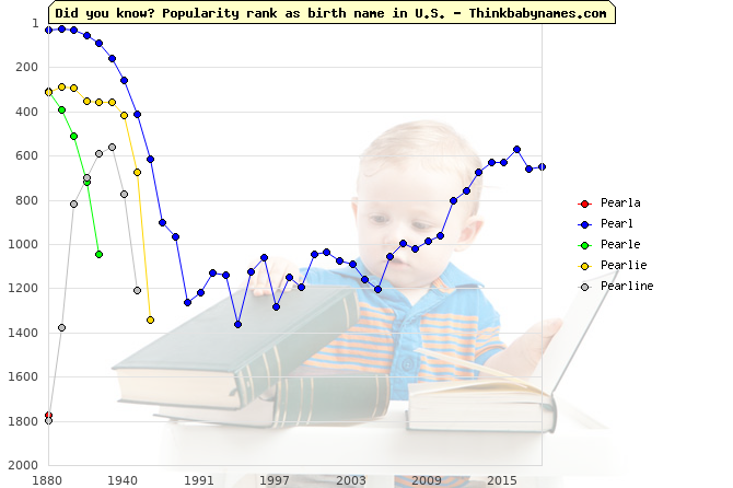 Top 2000 baby names ranking of Pearla, Pearl, Pearle, Pearlie, Pearline in U.S.