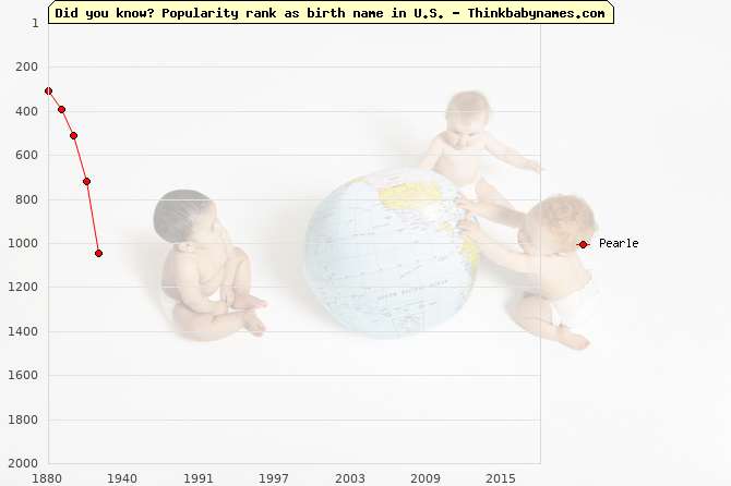 Top 2000 baby names ranking of Pearle name in U.S.