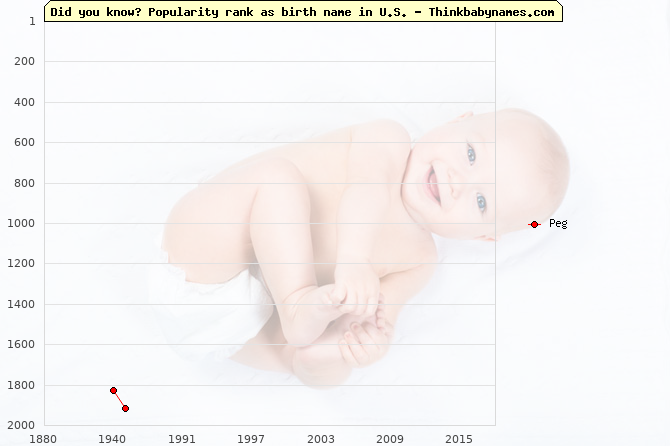 Top 2000 baby names ranking of Peg name in U.S.